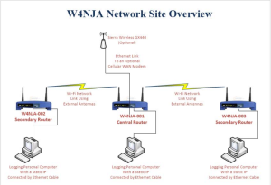 W4NJA Network Site Overview