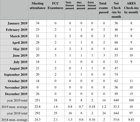 PARA Statistics 2020